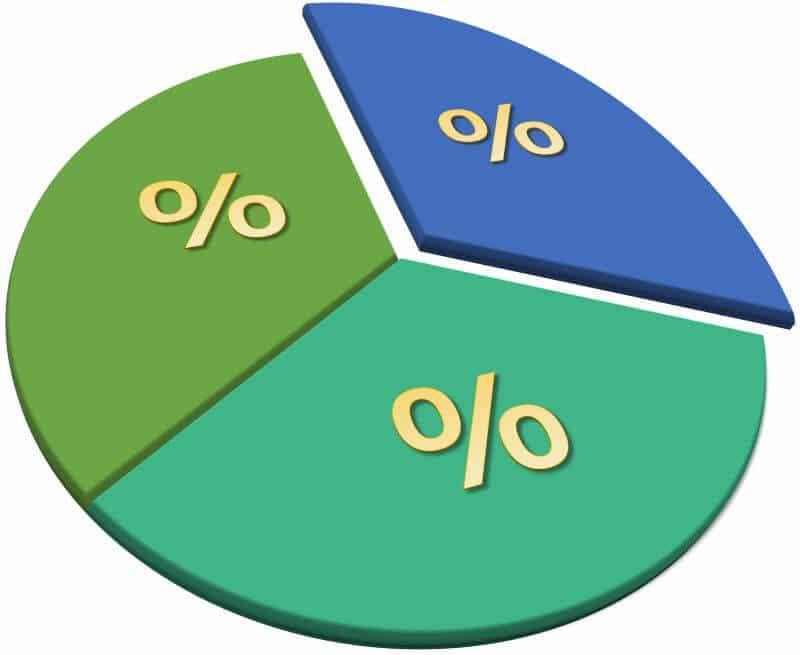 CBD percentages